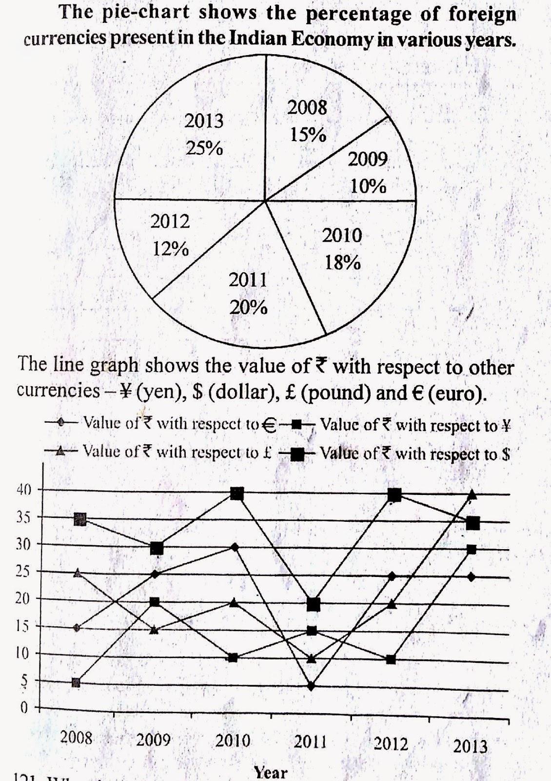 SBI PO Exam 2015- Data Interpretation Questions (With