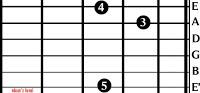 Kunci Gitar Bentuk G