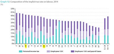Part de l'impot sur le revenu dans l'impôt global sur le travail