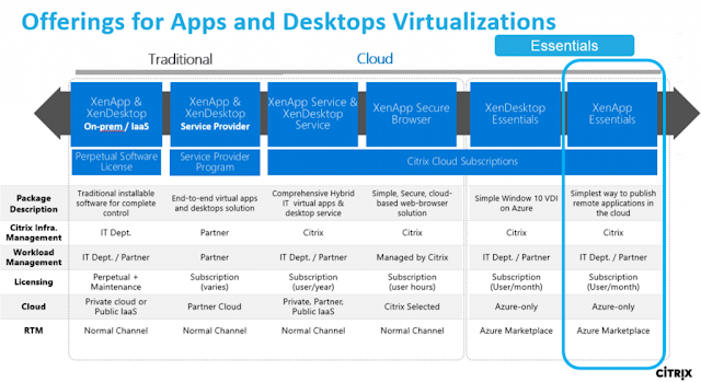 Offerings for Apps and Desktops Virtualizations