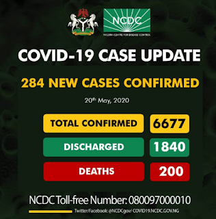 Nigeria COVID-19 cases, hit 6,677 with 200 deaths, COVID-19