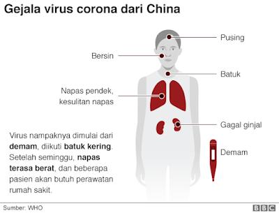 Ciri Virus Corona dan Cara Pencegahannya