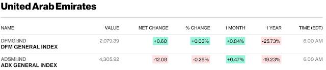 European, Middle Eastern & African Stocks - Bloomberg #UAE close; #SaudiArabia #Qatar mid-session