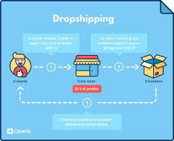 dropshipping-model