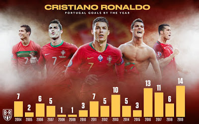 #Cristiano #Ronaldo: #Portuguese outscores #Messi every year on international duty since 2015