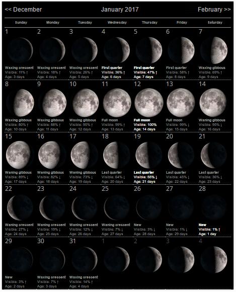January 2017 Moon Phase Calendar Templates