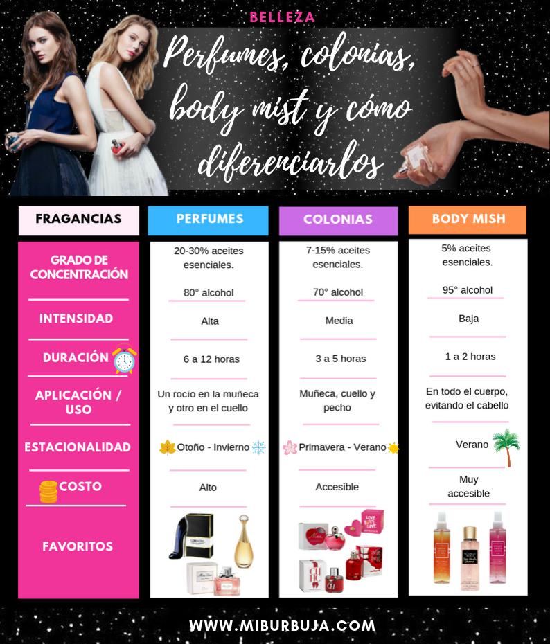 Infografía - Perfumes, colonias, body mist y cómo diferenciarlos