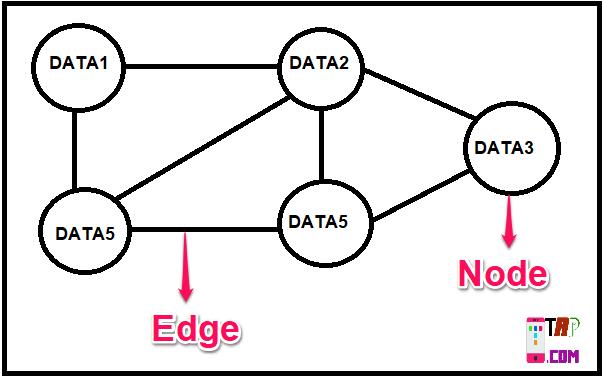 Graph Representation Data Structure