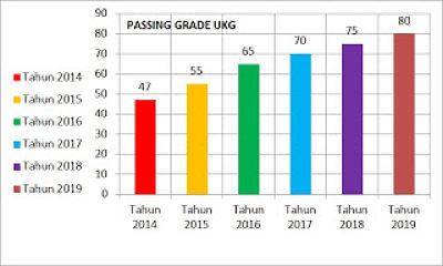 Passing Grade Uji Kompetensi Guru (UKG) 2017 Adalah 70