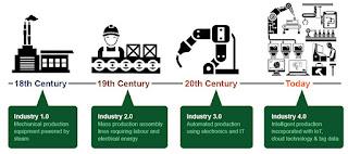 Revolusi Industri-4.0 adalah