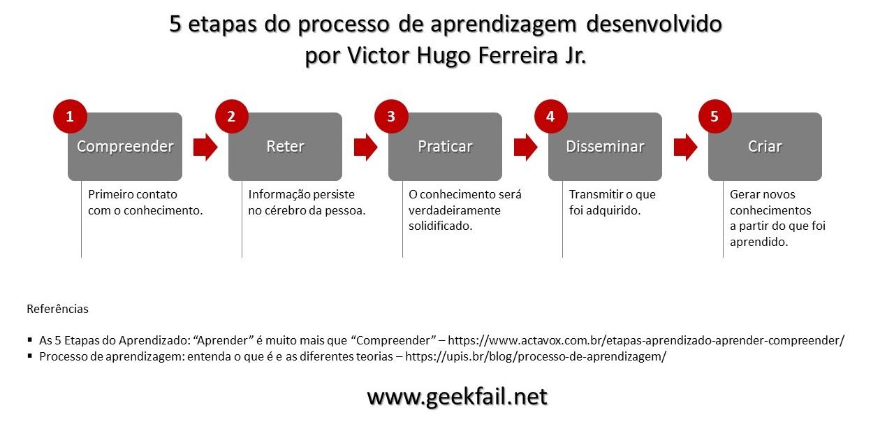 5 etapas do processo de aprendizagem por victor hugo ferreira jr