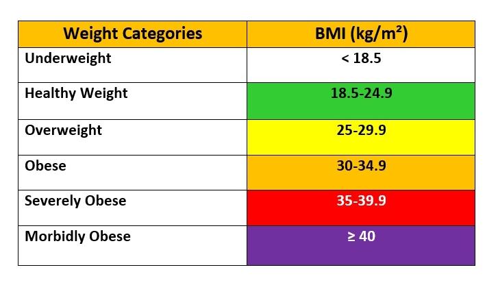 BMI Categories, BMI ranges, BMI Values, BMI Chart