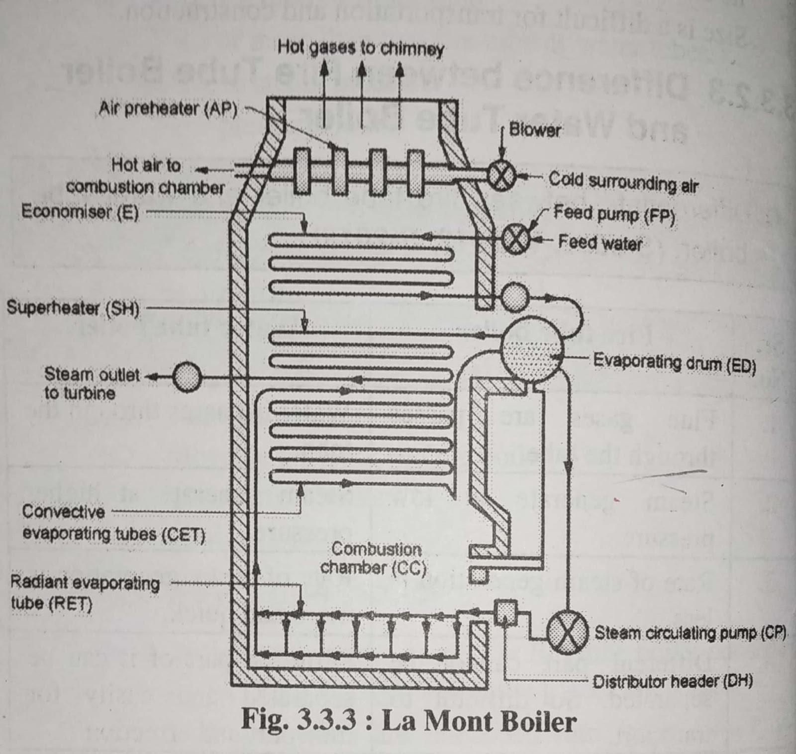 Types of Steam Boiler - Steam Boiler