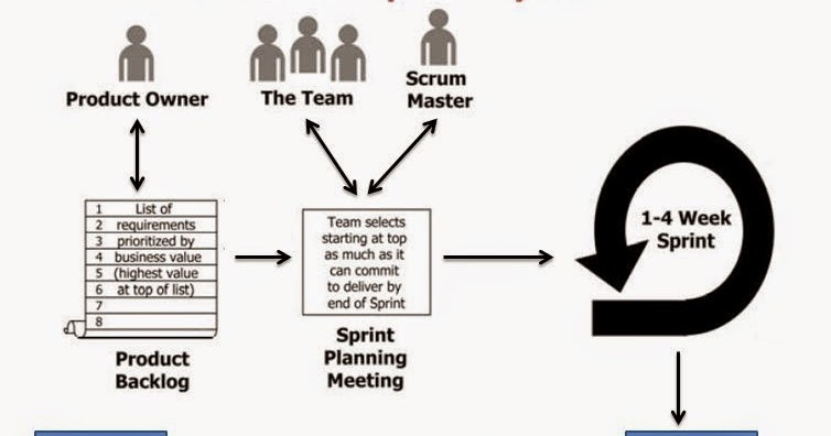Become a Certified Project Manager: A Typical Scrum Sprint