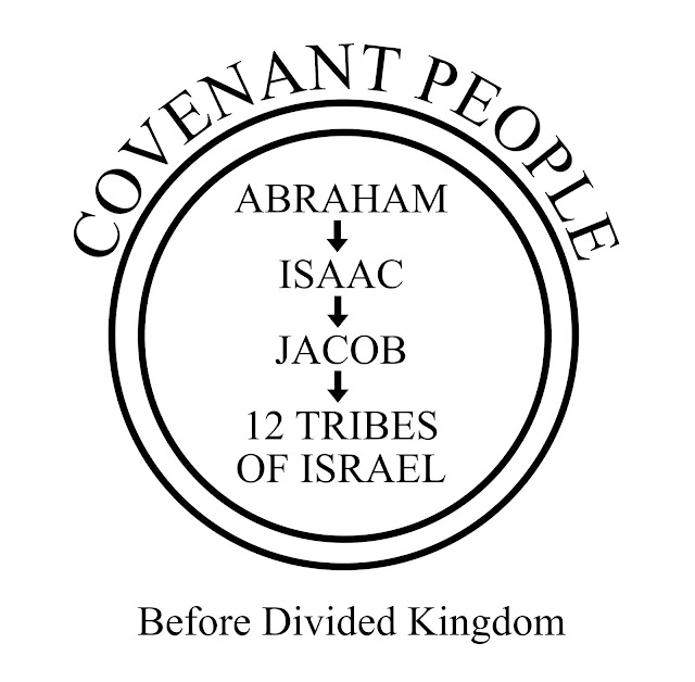 image of Coventant People - Commonwealth of Israel Foundation