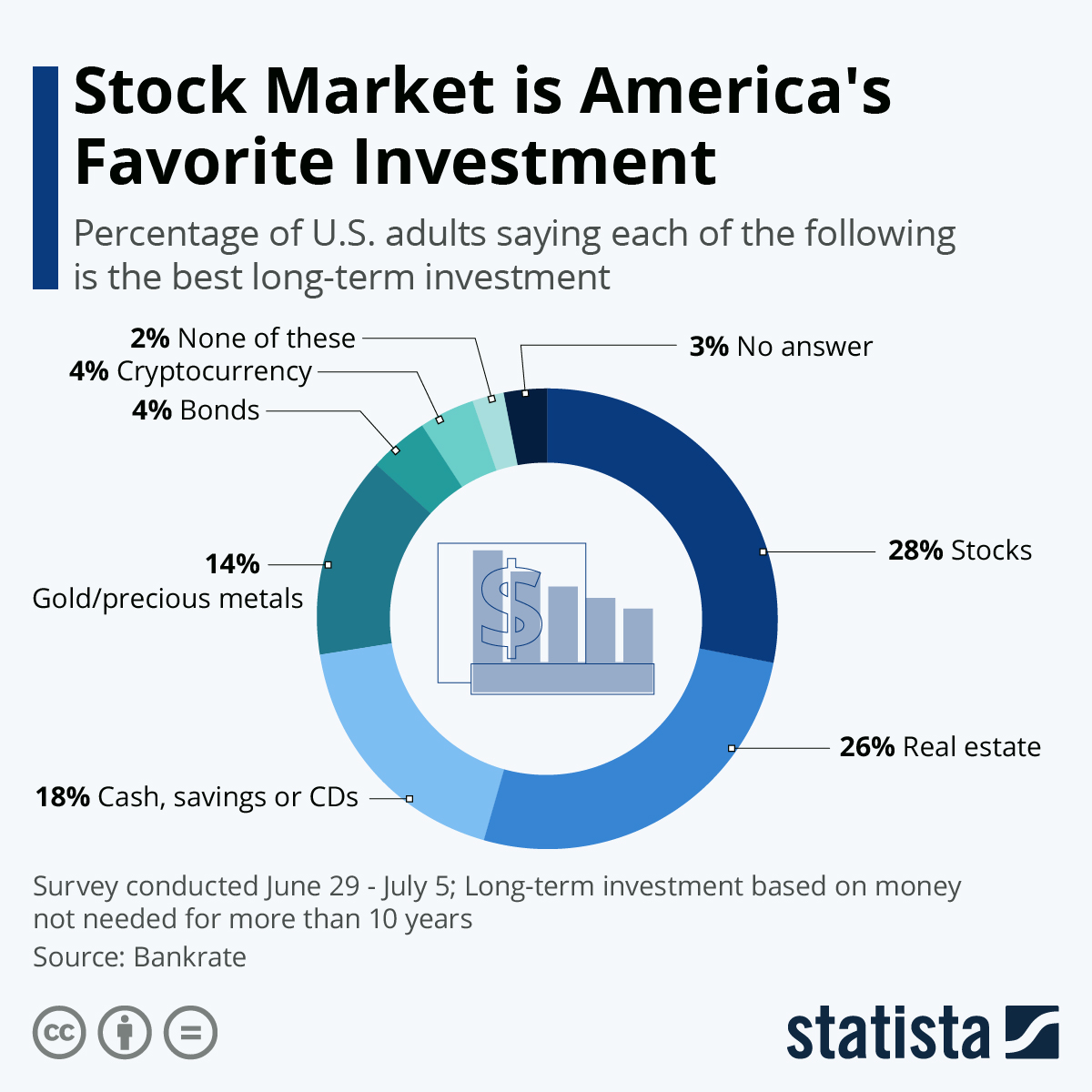 Stock Market is America's Favorite Investment # Infographic