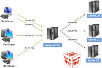 define in details What is Proxy Server in hindi