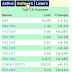 股市 | 逆势而上 Pantech (5125)