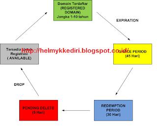 Apa Yang Terjadi Setelah Domain Expired