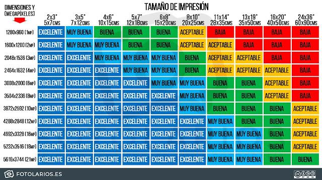 tabla de referencia para tamaños de impresión