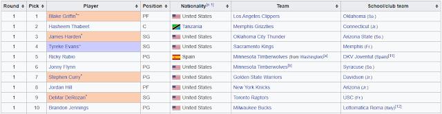 https://en.wikipedia.org/wiki/2009_NBA_draft