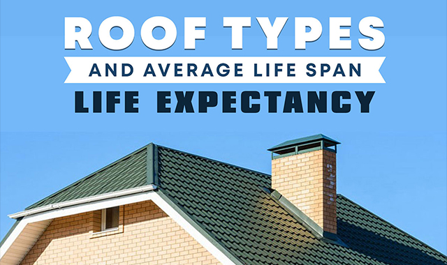 Average types of living and roofing #infographic