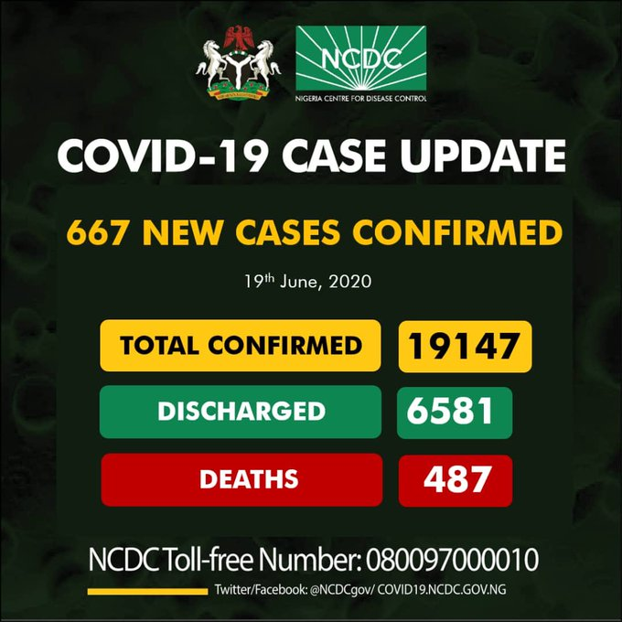 COVID-19: Nigeria Records 667 New Cases, Infections Rise Above 19,000