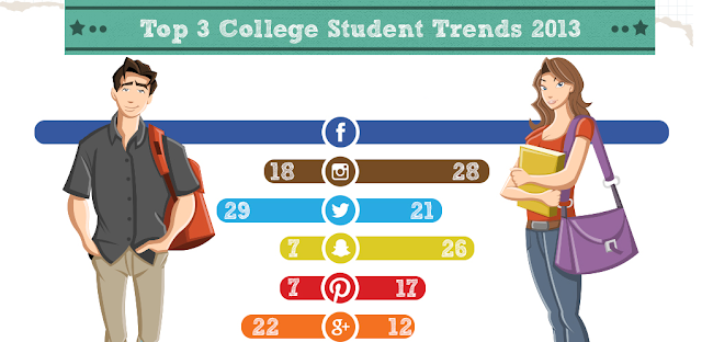 College-Student-Trends-in-2013 #infographic