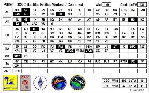 Entidades trabalhadas e Confirmadas via Satelites