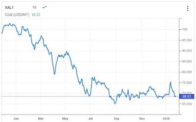 blogsaham-harga-batubara-coal-dunia-tradingeconomics