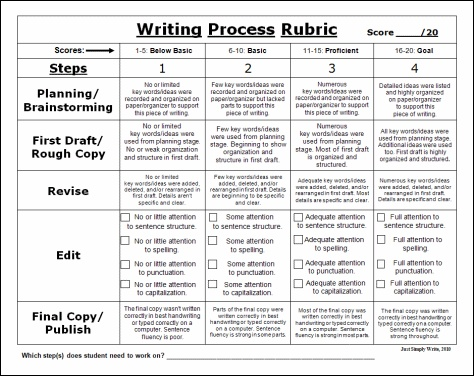 Fourth grade research paper rubric