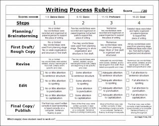 model compare contrast essay middle school