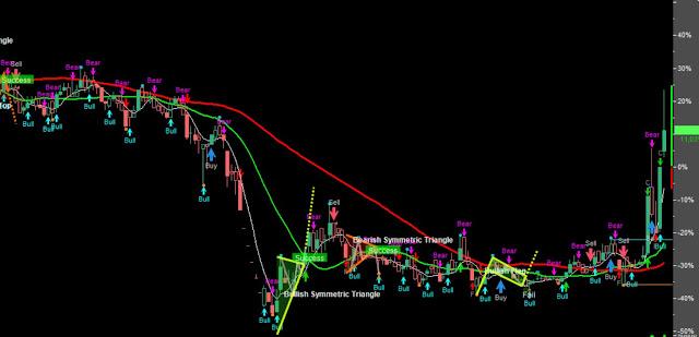 Saham BMTR technical chart