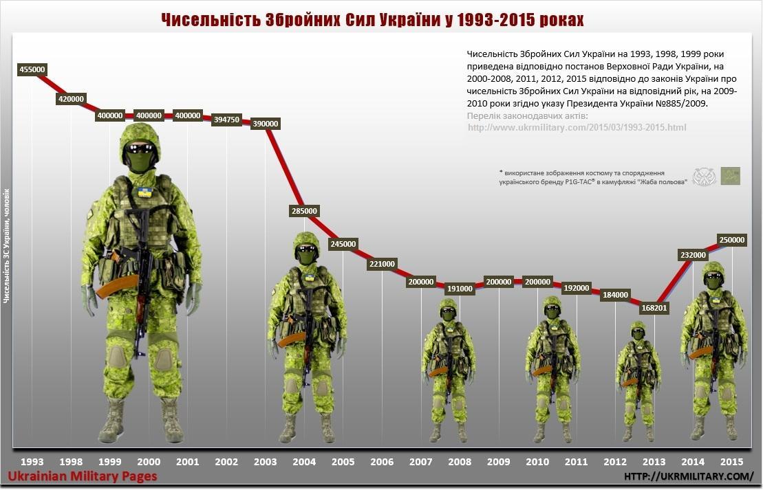 Генштаб повідомив про скорочення ЗСУ на 20 тисяч
