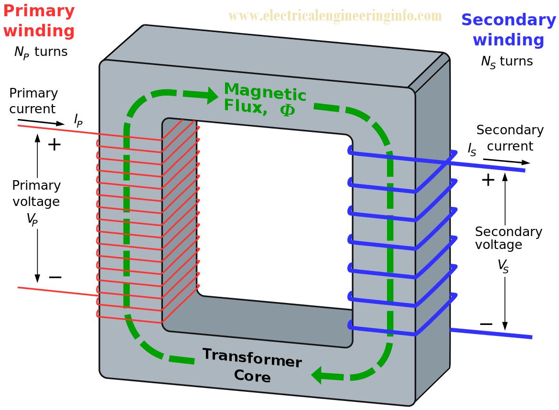 construction and working principle of transformer. Black Bedroom Furniture Sets. Home Design Ideas