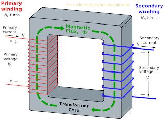 Transformer - Working Principle of Transformer - Construction of Transformer