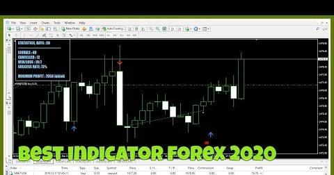 Winter 2020 forex indicators