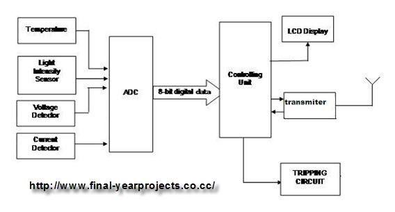 run home alarm system wiring diagram design and implementation of wireless real time industrial ... wireless alarm system block diagram #7