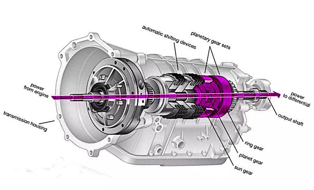 automatic transmission diagram components