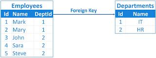 sql server foreign key cascade delete