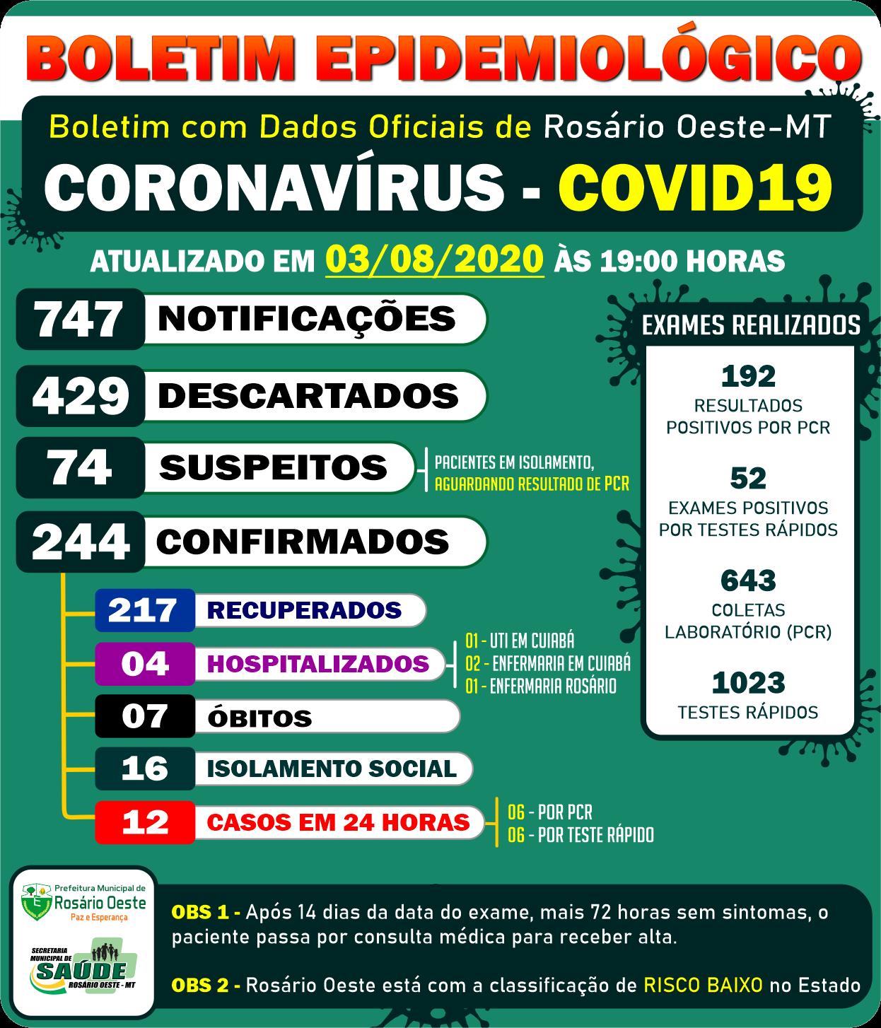Rosário Oeste tem 244 casos de Covid19. 12 casos em 24 horas.