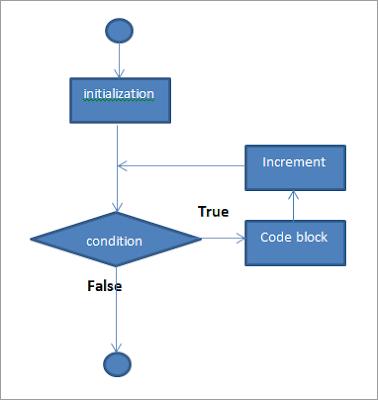 حلقة for loop