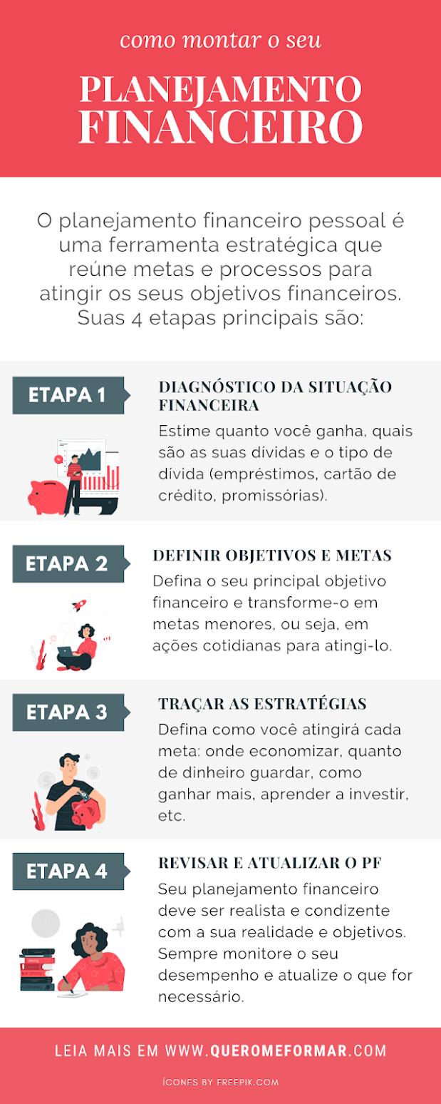 Infográfico Como Fazer um Planejamento Financeiro Pessoal em 4 Passos Simples