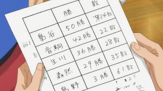 ハイキュー!! アニメ 2期9話 | HAIKYU!! 梟谷学園グループ 合同合宿