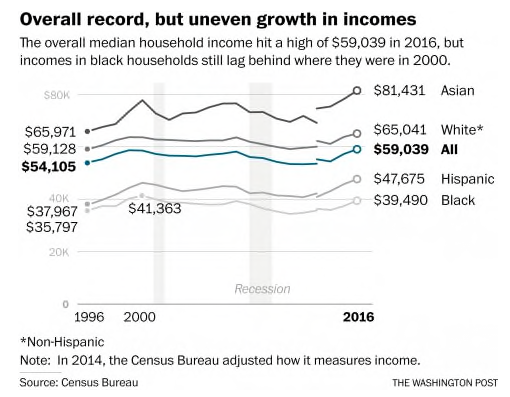 No Inequality Left Behind >> Schools Matter Income Inequality For African Americans Continues