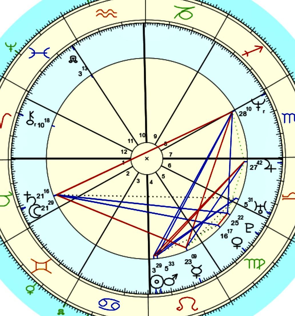 Wandering Mahesh Astrology and Natal Chart Interpretation