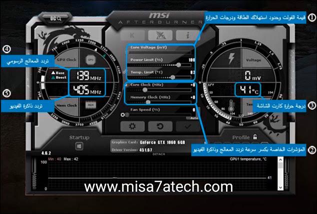 شرح الواجهة الرئيسة لبرنامج MSI Afterburner لكسر سرعة كارت الشاشة :