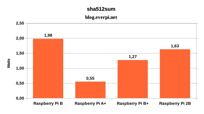 Consumo de energia do Raspberry Pi 2 Modelo B