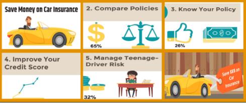 Ten Ways to Spend Less $ on Auto Insurance