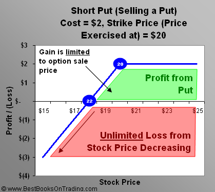 How to find best put option sale premium